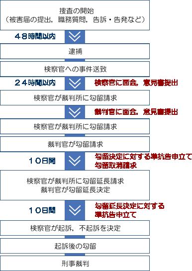 身柄の解放を求める弁護活動(川口幸町法律事務所)
