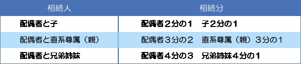 法定相続分(川口幸町法律事務所)