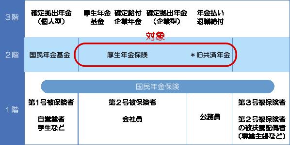 年金分割(川口幸町法律事務所)